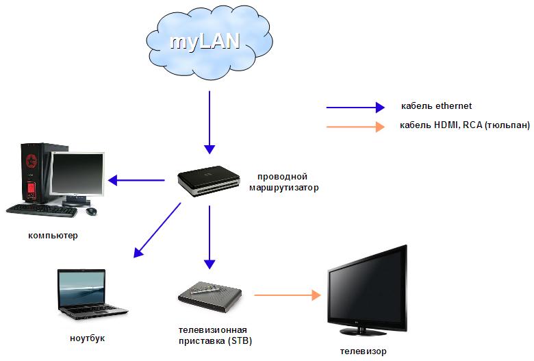 Схема IPTV